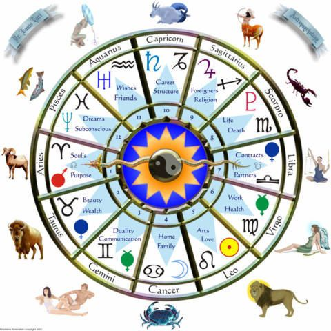 free-astrology-reading-online