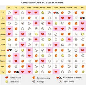 chinese-zodiac-love-calculator-chart