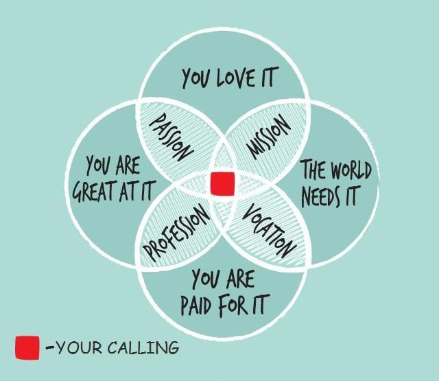 find true purpose in life